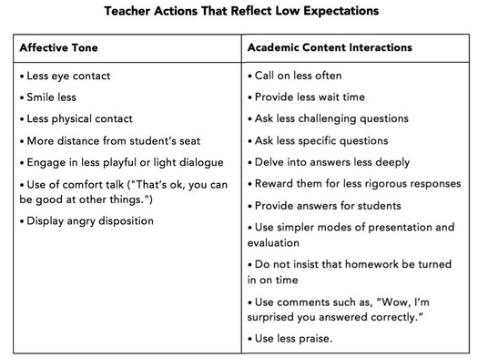 Teacher Actions that Signal Low Expectations