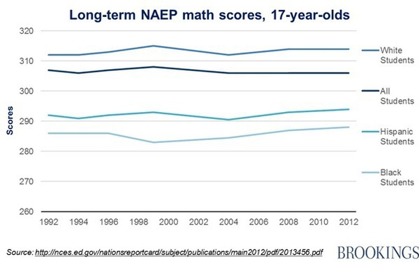Longterm trends in NAEP scores by race