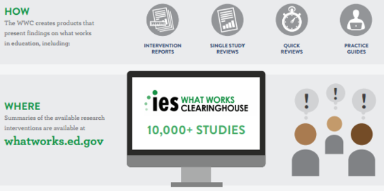 What Works Clearinghouse image