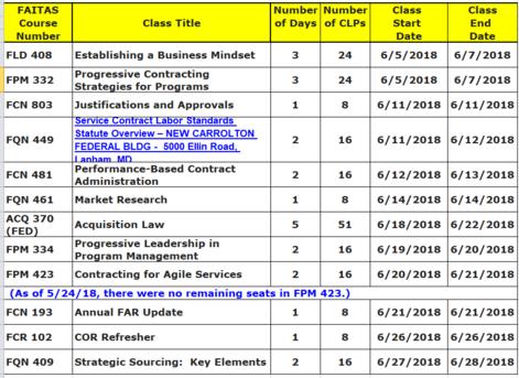 TAI June 2018 Course list