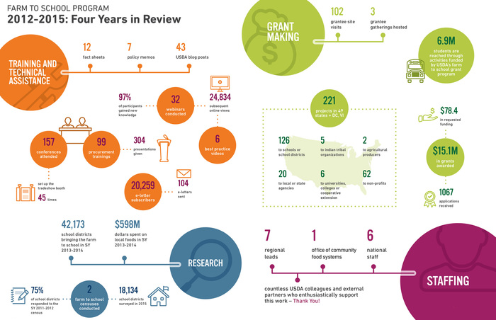 Four Years in Review Infographic