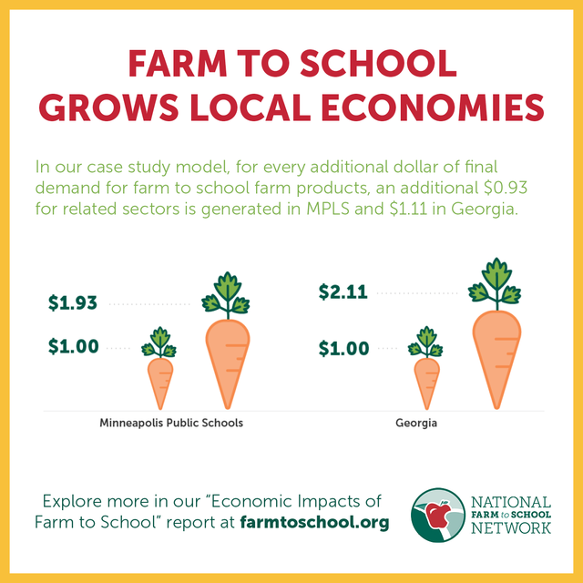 Farm to school supports local economies