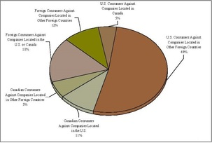 Sentinel pie chart
