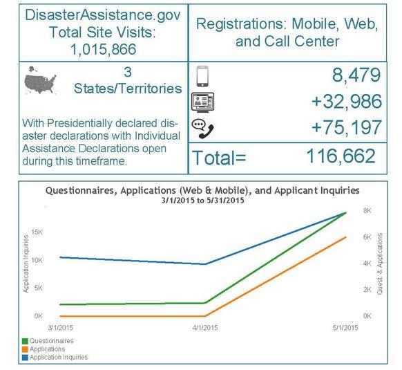 Infographic Site Metrics