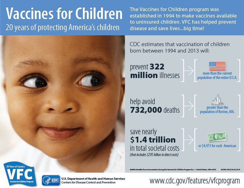 Vaccines for Children: 20 Years of Protecting America's Children