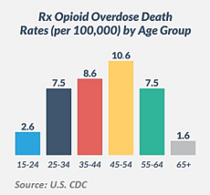 Rx Opioid Overdose Death Rates (per 100,000) by Age Group: 15-24: 2.6; 25-34:7.5; 35-44: 8.6; 45-54: 10.6; 55-64: 7.5; 65+: 1.6
