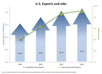 As 2012 exports increased to $2.2 trillion, the number of U.S. jobs supported by exports went up to 9.8 million.