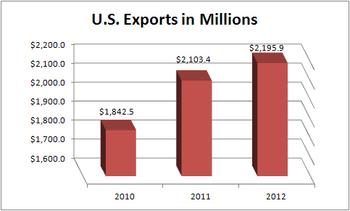 U.S. Exports increased to 2.2 trillion dollars in 2012, an all-time high.
