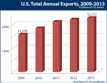 U.S. Exports have increased every year since 2009, reaching $2.3 trillion in 2013