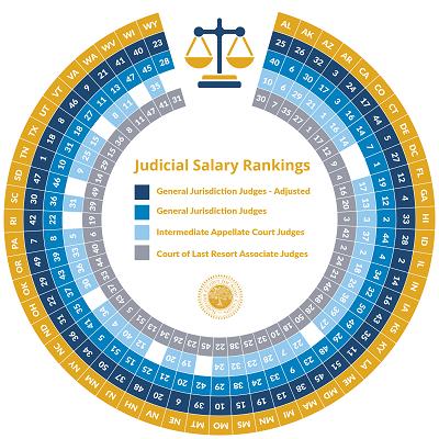 Survey of Judicial Salaries