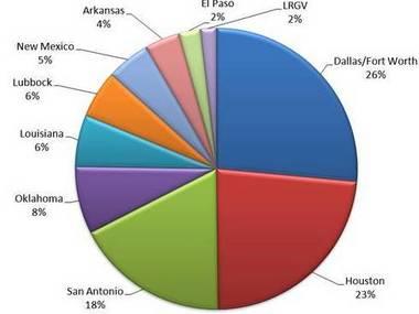Region VI District Loan Chart