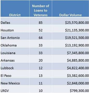 Region VI Fiscal 2012 Veterans Loans by District