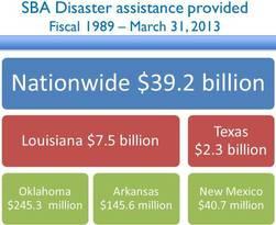 Disaster loan dollars in Region 6