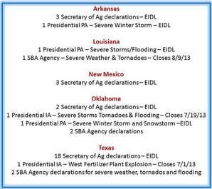 Current Disaster Declaration Chart - Region 6