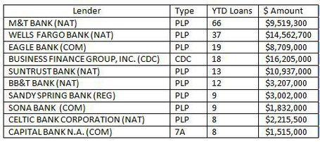 top 10 loan chart