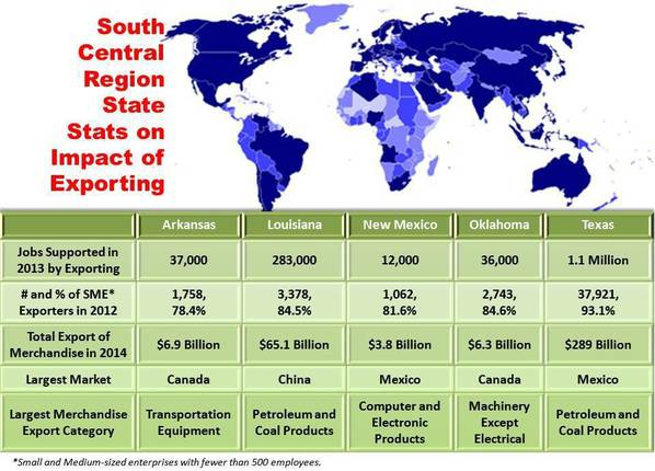 South Central Region Export Chart 2015