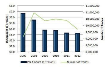 EMMA Market Stats
