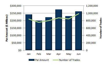 EMMA Market Statistics