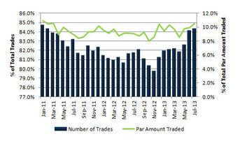 EMMA Stats Graph