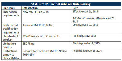 MA Rulemaking
