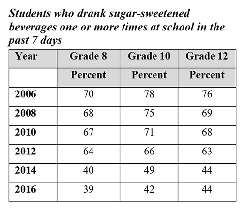 Students who drank sugar-sweetened beverages one or more times at school in the past 7 days