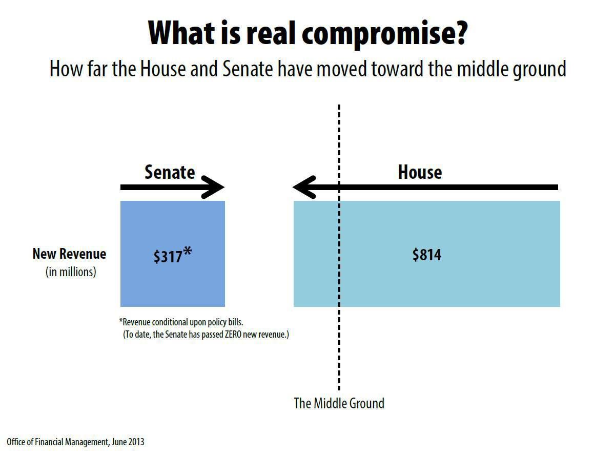 Senate and House budget comparison