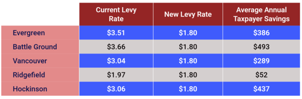 education equality local levy rates