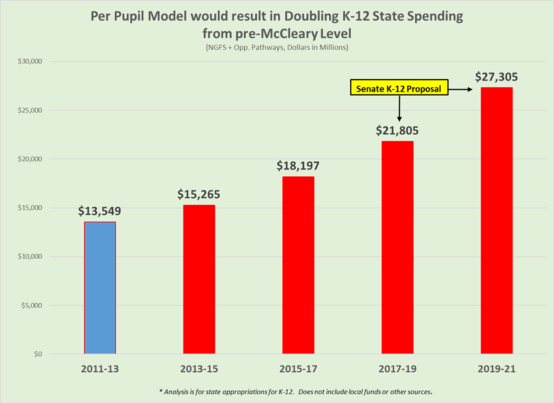 education funding doubled