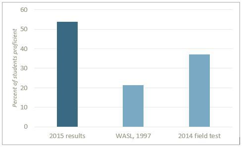 Smarter Balanced 2015, WASL 1997, SB Field Test 2014