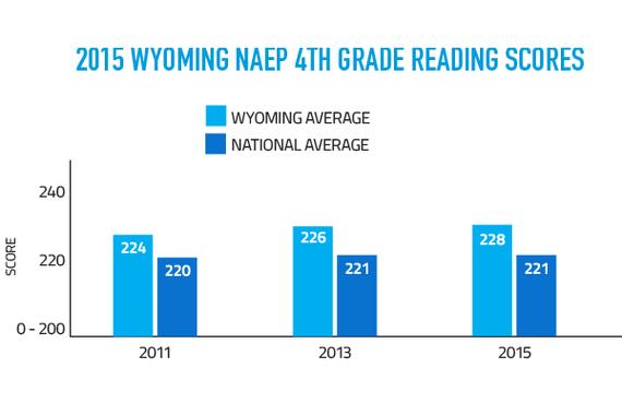 NAEP 4th Grade Reading