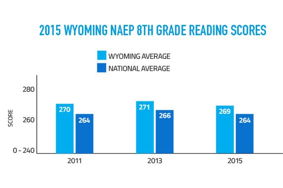 NAEP 8th Grade Reading