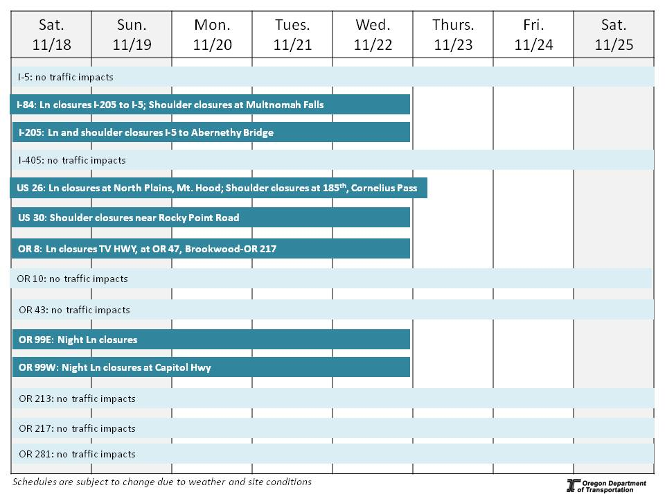 ODOT Region 1 Weekly Construction Update: November 18-25
