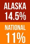 RnR and CARES Registry Data, Alaska 14.5% versus National 11%