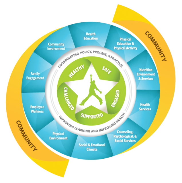 Whole School, Whole Community, Whole Child Model (WSCC) of learning & health with the Child as a focal point of the model & encircled by other tenets