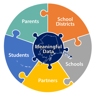 AK YRBS - Meaningful Data - Parents, Students, Schools, School Districts and Partners complete the puzzle to get Meaningful Data in Alaska.
