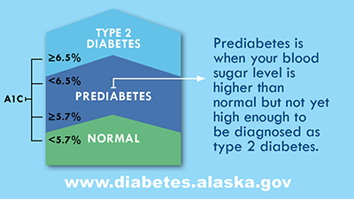 Prediabetes is when your blood sugar level is higher than normal but not yet high enough to be diagnosed as type 2 diabetes.