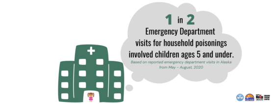 1 in 2 emergency department visits for household poisonings involved children ages 5 or younger.