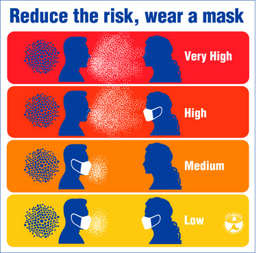 Wear a mask, reduce the risk