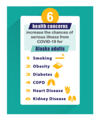 Six health concerns increase tthe risk of COVID-19: Smoking, obesity, diabetes, COPD, heart disease and kidney disease