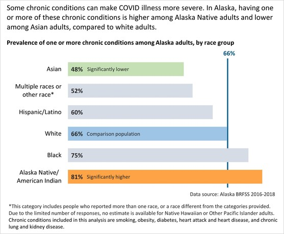 Prevalance of one or more chronic conitions among Alaska adults, by race group