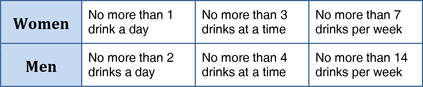 alcohol use table