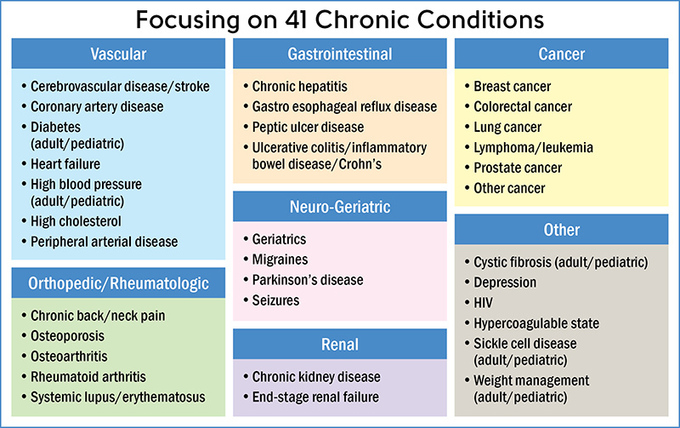41ChronicConditions