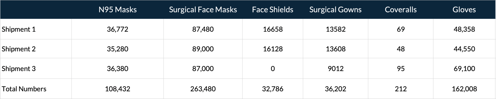 PPE by the Numbers