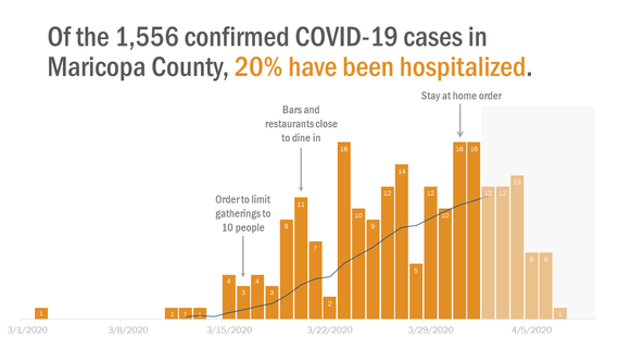 Epi Curve:  20 percent of COVID-19 cases in Maricopa County have been hospitalized