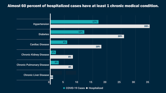 Percentage of Hospitalizations and Chronic Illness