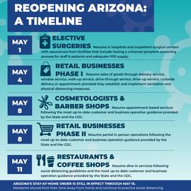 Reopening Arizona: A Timeline
