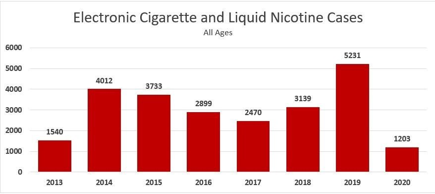 National Safety Month: Dangers of Nicotine Poisoning