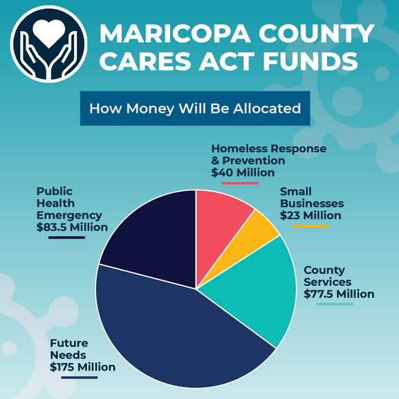CARES funding Allocations