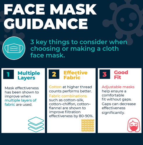 Cloth Mask Guidance