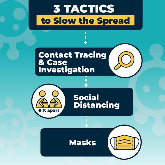 3 Tactics